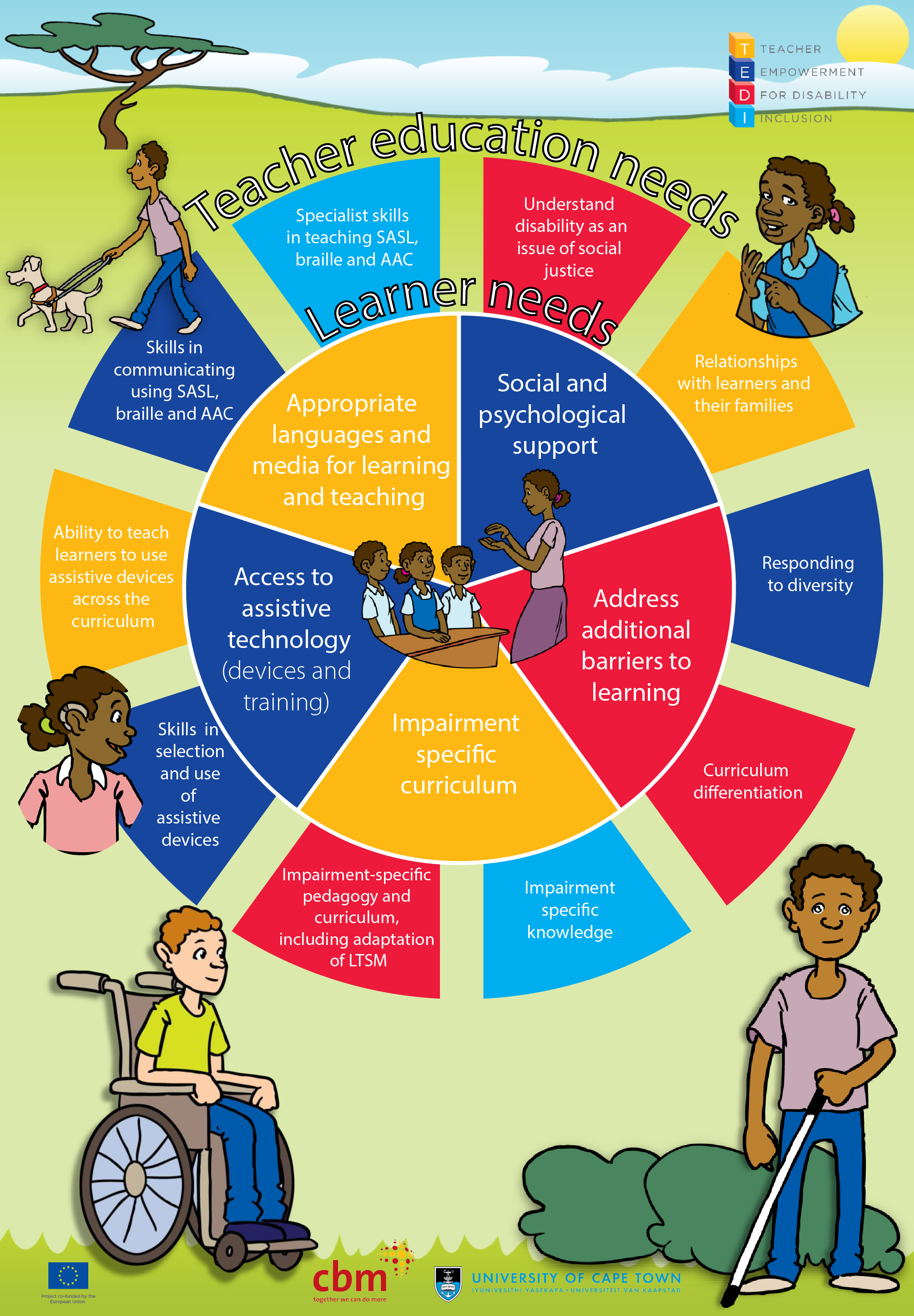 The Teacher Empowerment for Disability Inclusion (TEDI) project